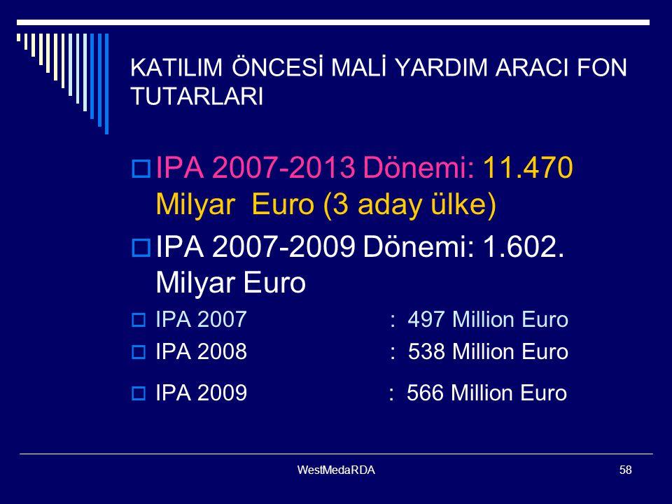 KATILIM ÖNCESİ MALİ YARDIM ARACI FON TUTARLARI