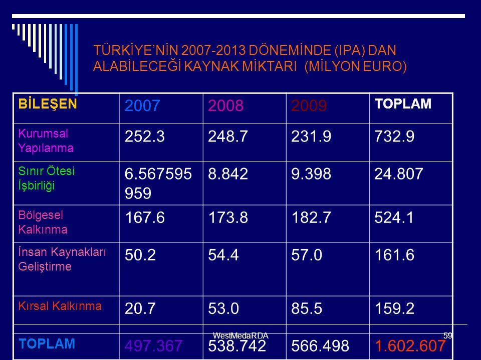 TÜRKİYE'NİN 2007-2013 DÖNEMİNDE (IPA) DAN ALABİLECEĞİ KAYNAK MİKTARI (MİLYON EURO)