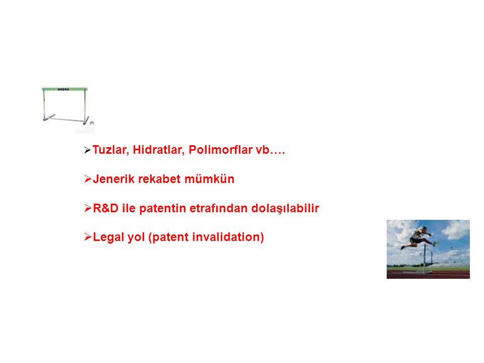 Jenerik rekabet mümkün R&D ile patentin etrafından dolaşılabilir