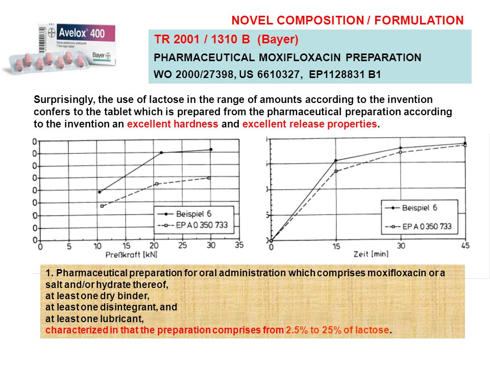 NOVEL COMPOSITION / FORMULATION