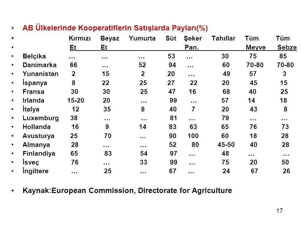 AB Ülkelerinde Kooperatiflerin Satışlarda Payları(%)