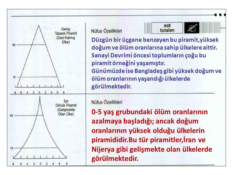 Düzgün bir üçgene benzeyen bu piramit,yüksek doğum ve ölüm oranlarına sahip ülkelere aittir.