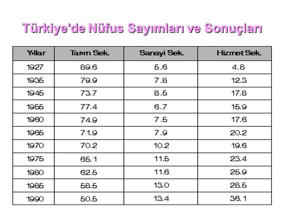 Türkiye de Nüfus Sayımları ve Sonuçları