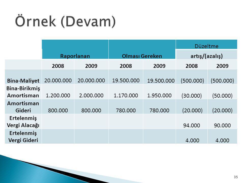 Örnek (Devam) Raporlanan Olması Gereken Düzeltme artış/(azalış) 2008