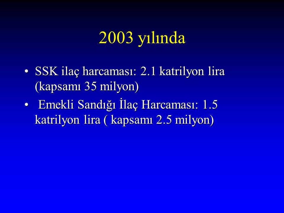 2003 yılında SSK ilaç harcaması: 2.1 katrilyon lira (kapsamı 35 milyon) Emekli Sandığı İlaç Harcaması: 1.5 katrilyon lira ( kapsamı 2.5 milyon)