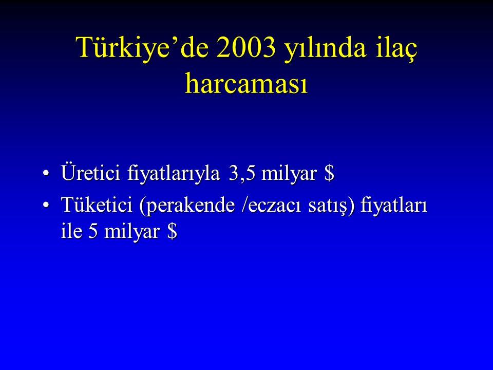 Türkiye'de 2003 yılında ilaç harcaması