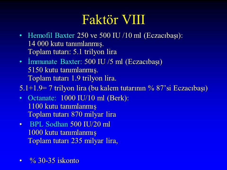 Faktör VIII Hemofil Baxter 250 ve 500 IU /10 ml (Eczacıbaşı): 14 000 kutu tanımlanmış. Toplam tutarı: 5.1 trilyon lira.