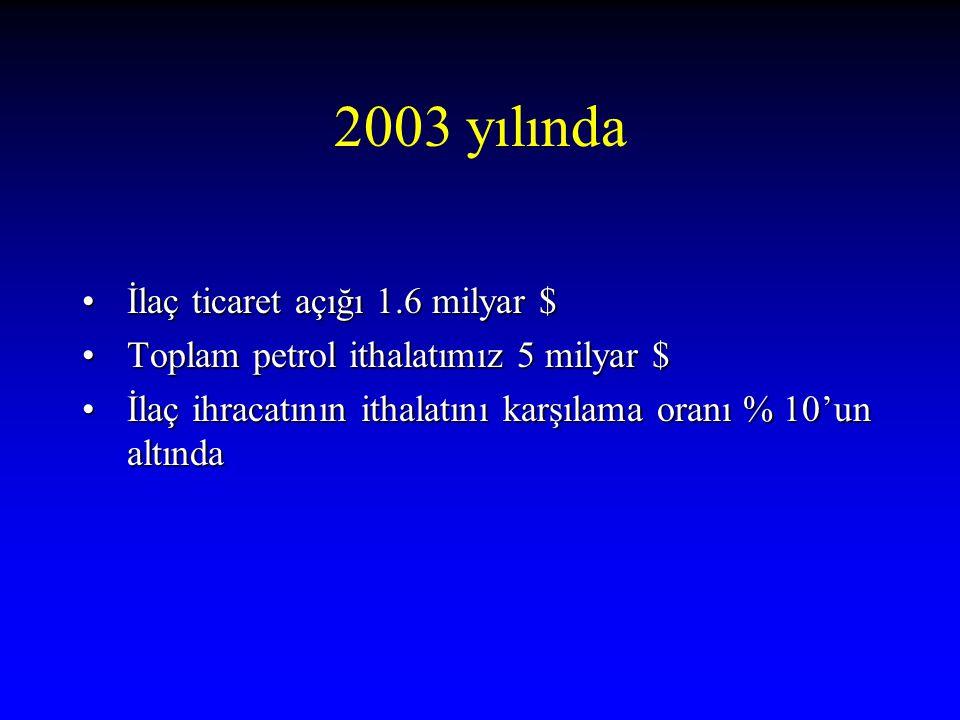 2003 yılında İlaç ticaret açığı 1.6 milyar $