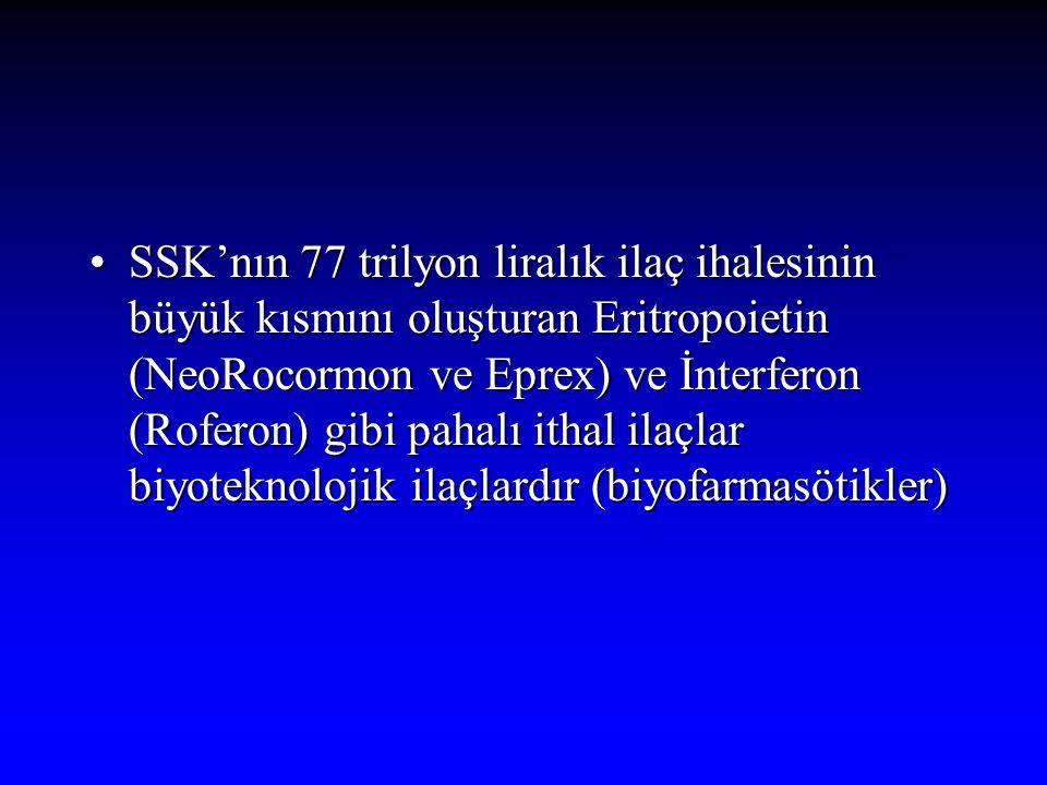 SSK'nın 77 trilyon liralık ilaç ihalesinin büyük kısmını oluşturan Eritropoietin (NeoRocormon ve Eprex) ve İnterferon (Roferon) gibi pahalı ithal ilaçlar biyoteknolojik ilaçlardır (biyofarmasötikler)