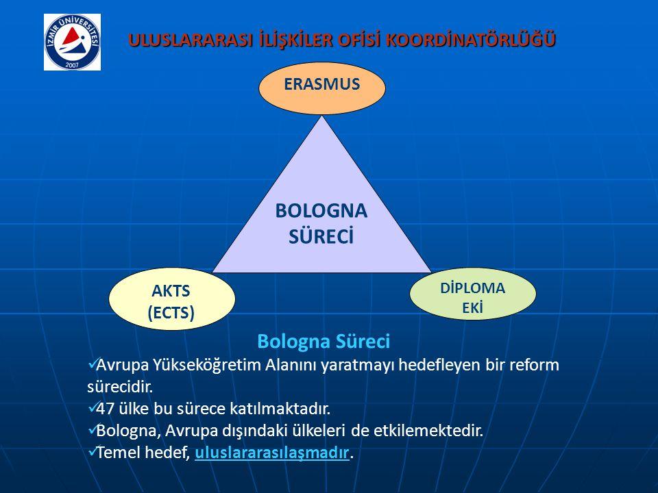 ULUSLARARASI İLİŞKİLER OFİSİ KOORDİNATÖRLÜĞÜ
