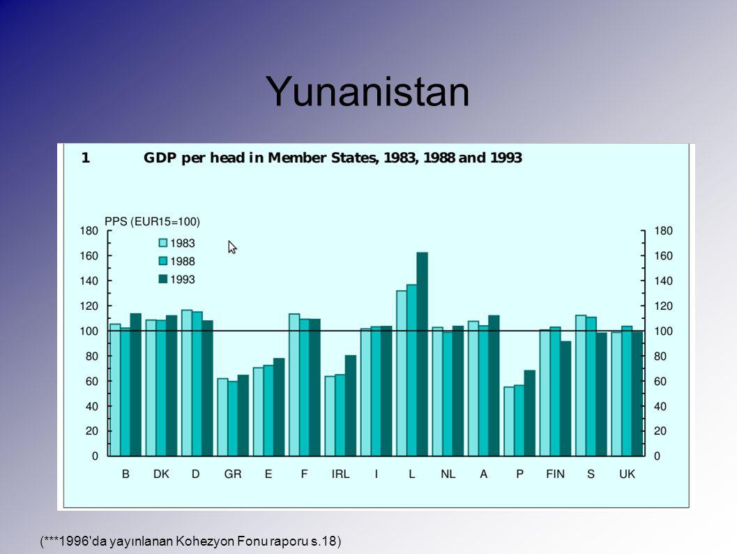 Yunanistan (***1996 da yayınlanan Kohezyon Fonu raporu s.18)
