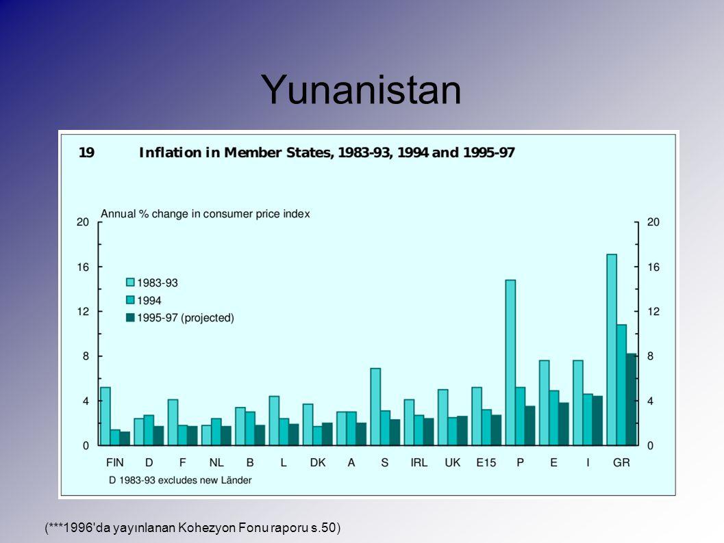 Yunanistan (***1996 da yayınlanan Kohezyon Fonu raporu s.50)