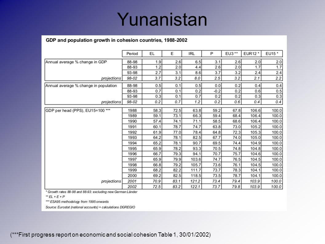 Yunanistan (***First progress report on economic and social cohesion Table 1, 30/01/2002)