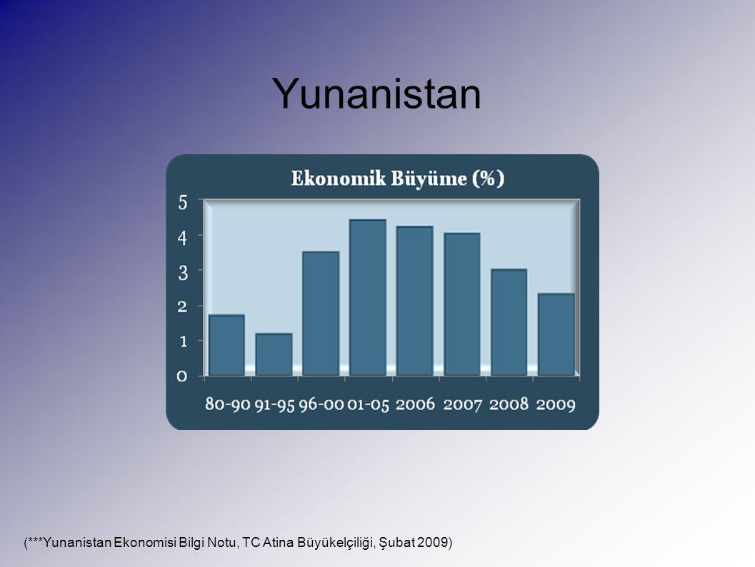 Yunanistan (***Yunanistan Ekonomisi Bilgi Notu, TC Atina Büyükelçiliği, Şubat 2009)