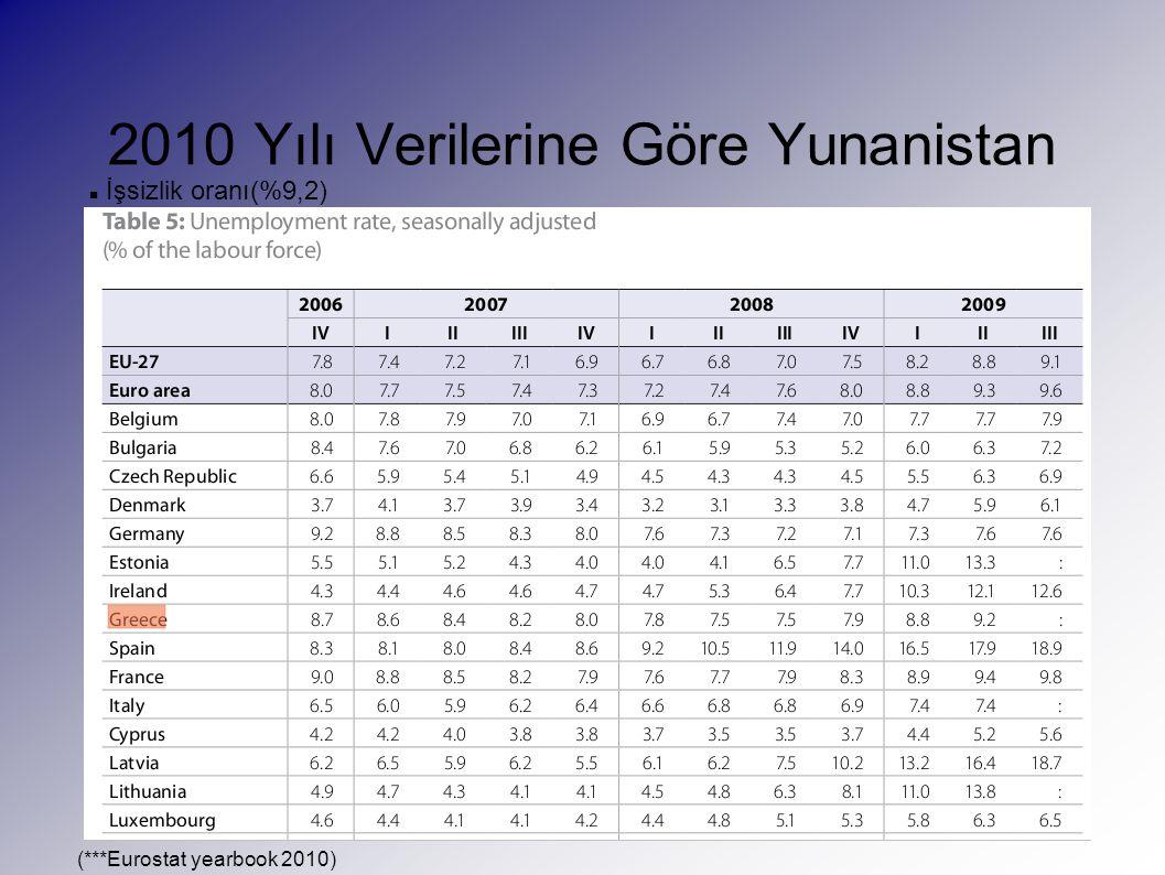 2010 Yılı Verilerine Göre Yunanistan