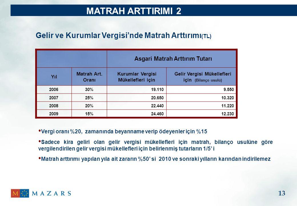 MATRAH ARTTIRIMI 2 Gelir ve Kurumlar Vergisi'nde Matrah Arttırımı(TL)