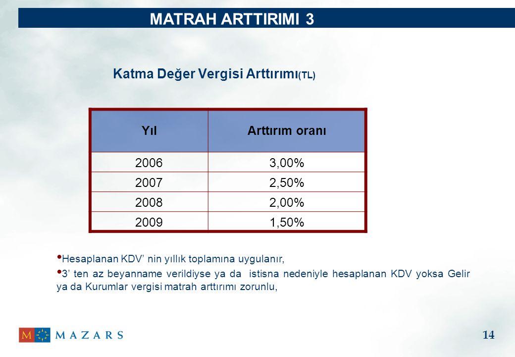 MATRAH ARTTIRIMI 3 Katma Değer Vergisi Arttırımı(TL) Yıl