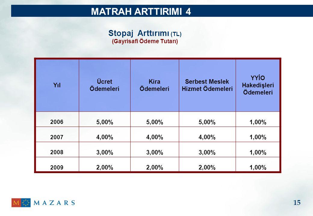 MATRAH ARTTIRIMI 4 Stopaj Arttırımı (TL) 15 Yıl Ücret Ödemeleri