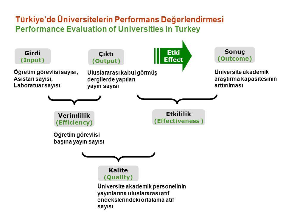 Türkiye'de Üniversitelerin Performans Değerlendirmesi Performance Evaluation of Universities in Turkey