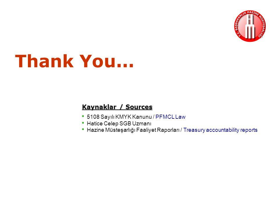 Thank You... Kaynaklar / Sources 5108 Sayılı KMYK Kanunu / PFMCL Law