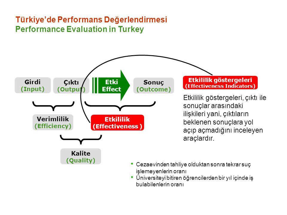 Etkililik göstergeleri (Effectiveness Indicators)