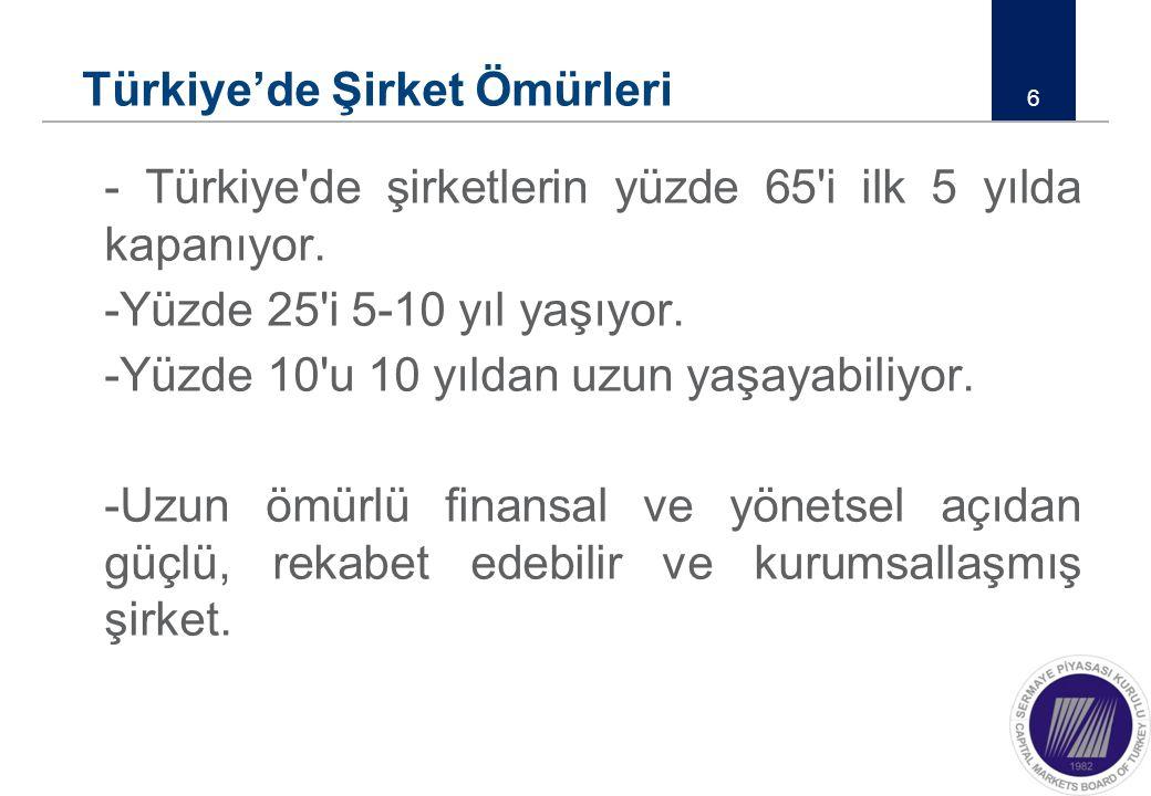 Türkiye'de Şirket Ömürleri