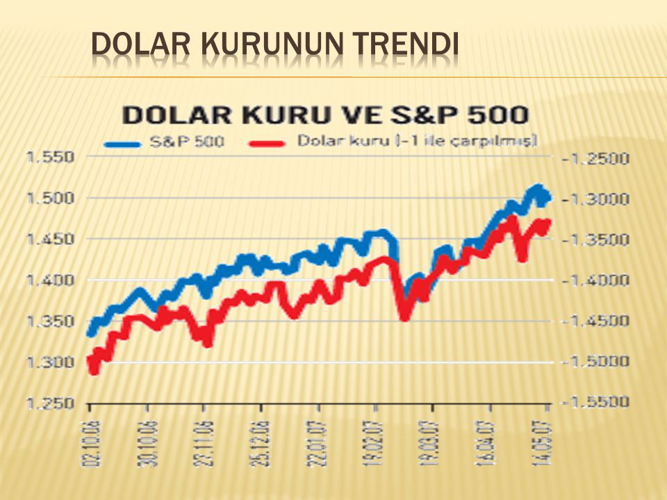 Dolar kurunun trendi