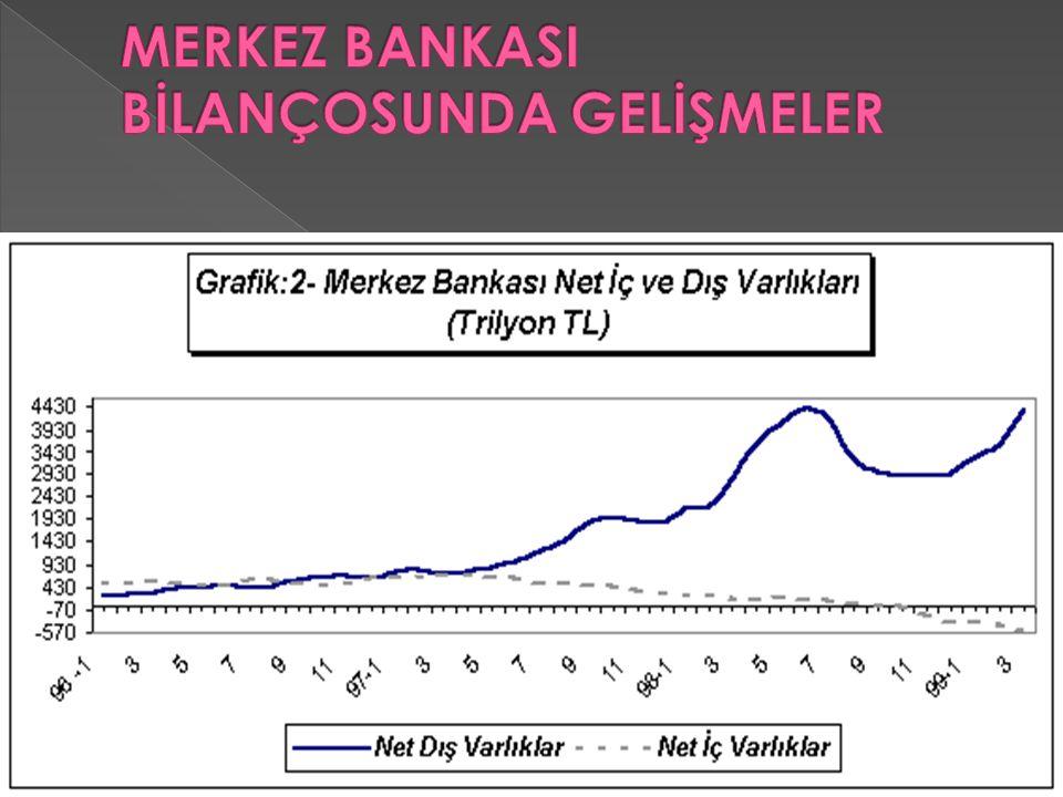 MERKEZ BANKASI BİLANÇOSUNDA GELİŞMELER