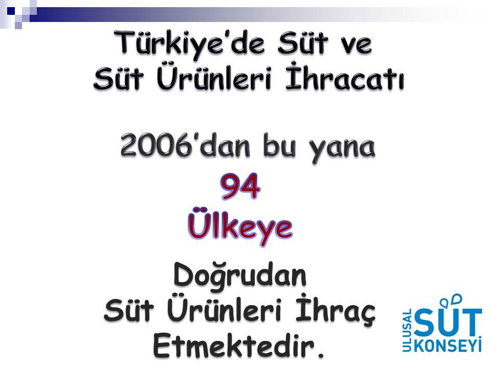 Türkiye'de Süt ve Süt Ürünleri İhracatı Süt Ürünleri İhraç Etmektedir.