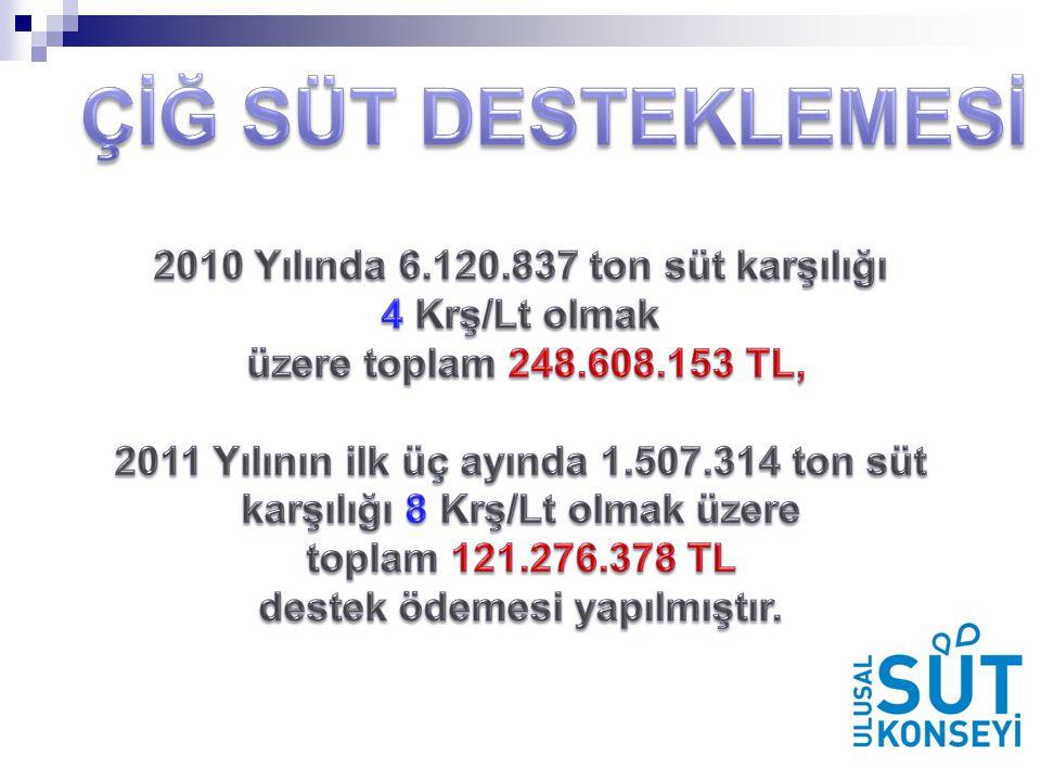 2010 Yılında 6.120.837 ton süt karşılığı destek ödemesi yapılmıştır.