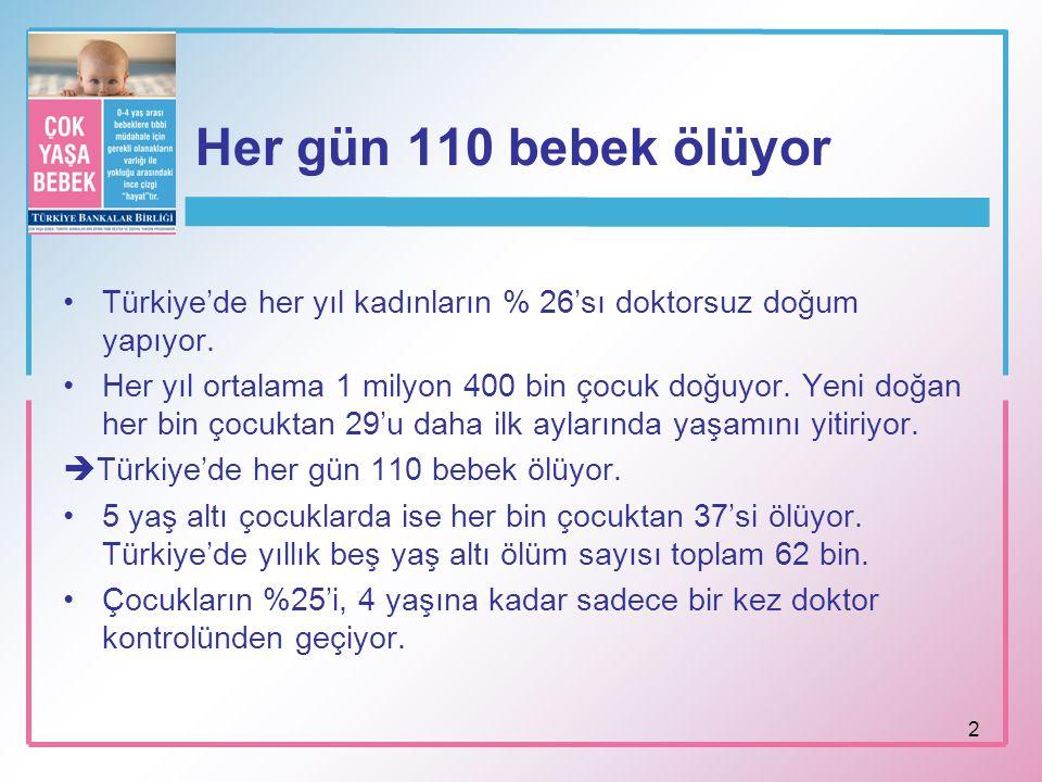 Her gün 110 bebek ölüyor Türkiye'de her yıl kadınların % 26'sı doktorsuz doğum yapıyor.