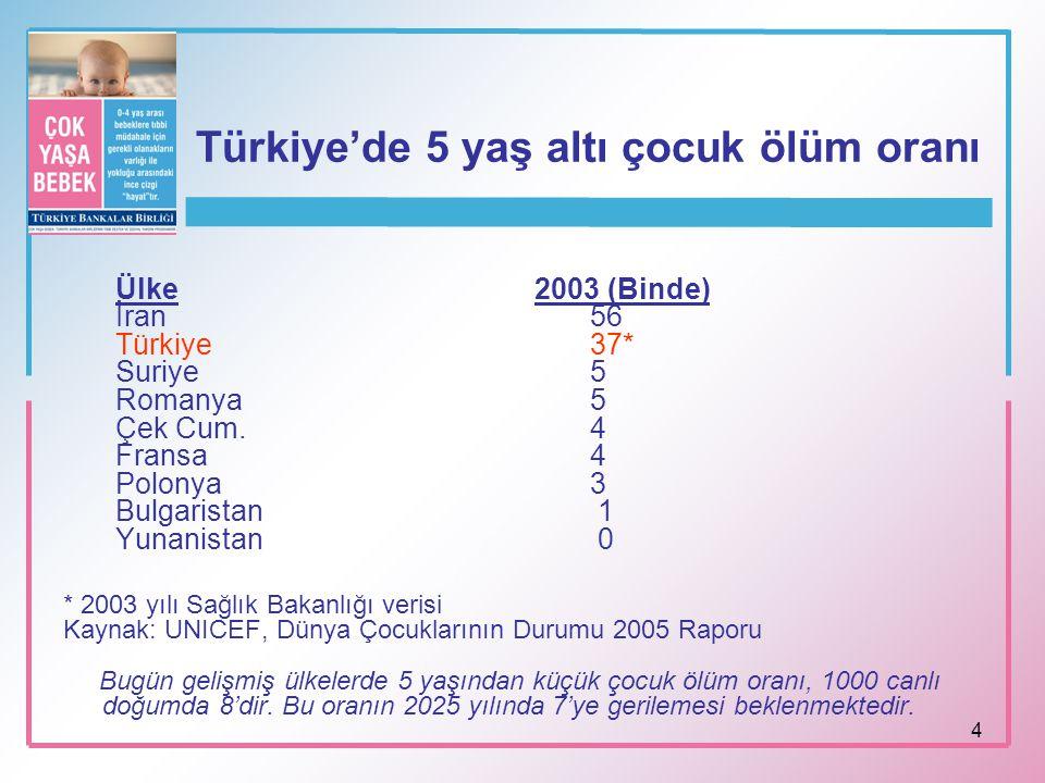 Türkiye'de 5 yaş altı çocuk ölüm oranı