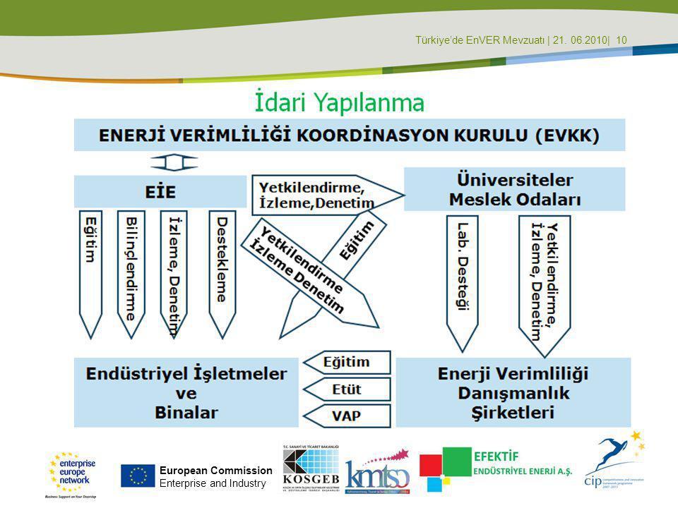 Türkiye'de EnVER Mevzuatı | 21. 06.2010| 10
