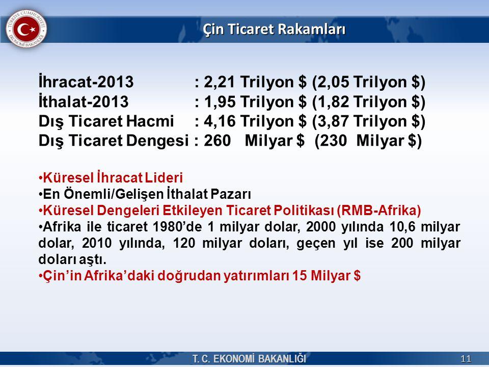 İhracat-2013 : 2,21 Trilyon $ (2,05 Trilyon $)