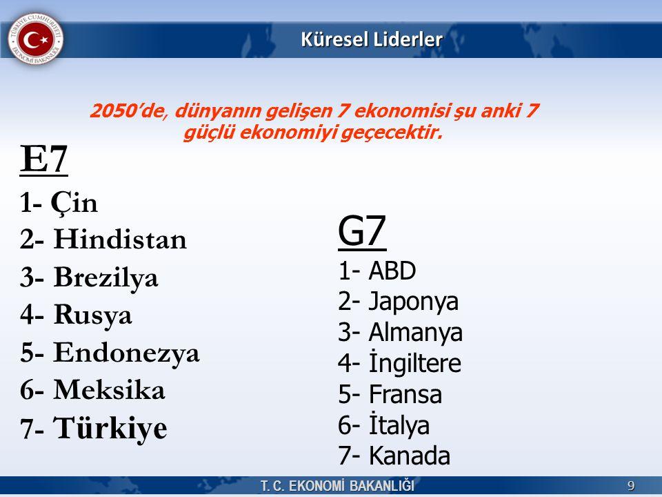 E7 G7 1- Çin 2- Hindistan 3- Brezilya 4- Rusya 5- Endonezya 6- Meksika