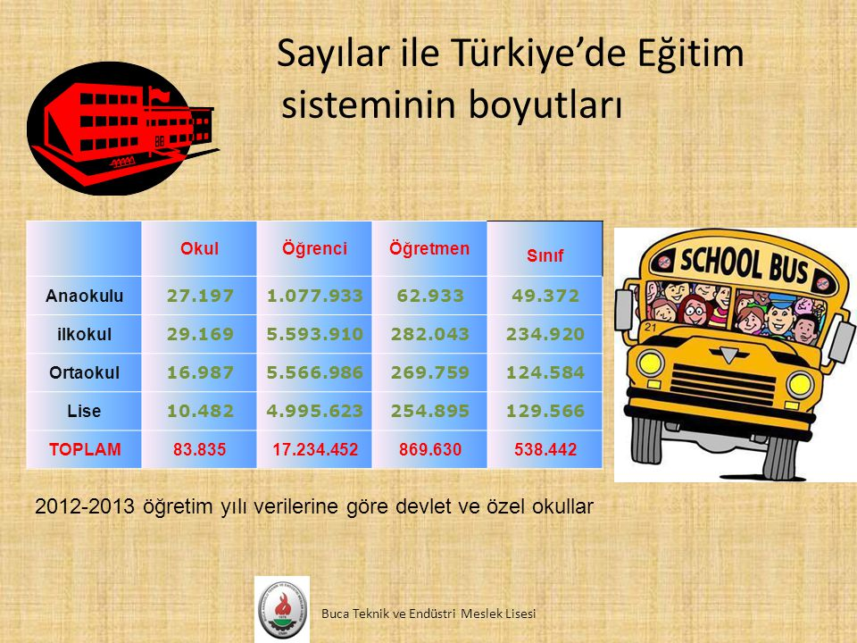 Sayılar ile Türkiye'de Eğitim sisteminin boyutları