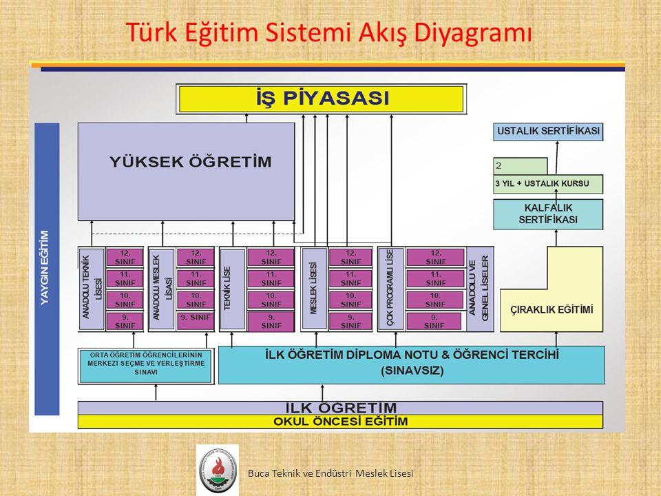 Türk Eğitim Sistemi Akış Diyagramı