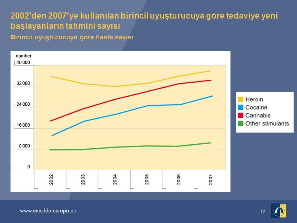 2002'den 2007'ye kullanılan birincil uyuşturucuya göre tedaviye yeni başlayanların tahmini sayısı Birincil uyuşturucuya göre hasta sayısı