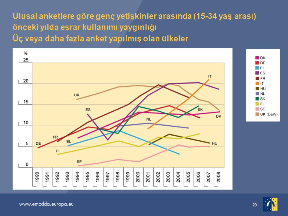 Ulusal anketlere göre genç yetişkinler arasında (15-34 yaş arası) önceki yılda esrar kullanımı yaygınlığı Üç veya daha fazla anket yapılmış olan ülkeler
