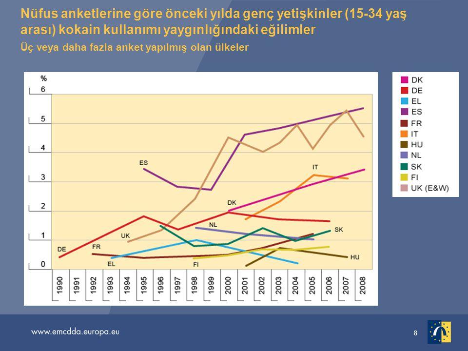 Nüfus anketlerine göre önceki yılda genç yetişkinler (15-34 yaş arası) kokain kullanımı yaygınlığındaki eğilimler Üç veya daha fazla anket yapılmış olan ülkeler