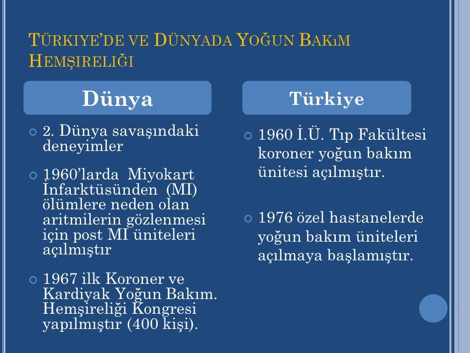 Türkiye'de ve Dünyada Yoğun Bakım Hemşireliği