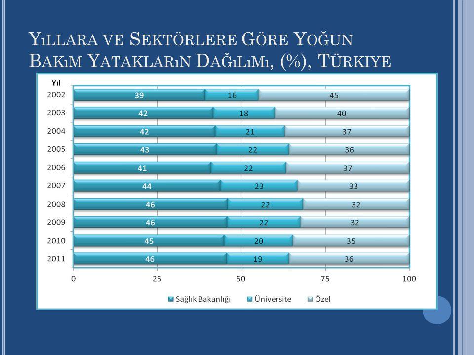 Yıllara ve Sektörlere Göre Yoğun Bakım Yatakların Dağılımı, (%), Türkiye