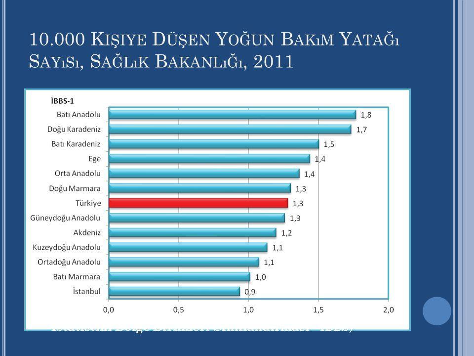 10.000 Kişiye Düşen Yoğun Bakım Yatağı Sayısı, Sağlık Bakanlığı, 2011
