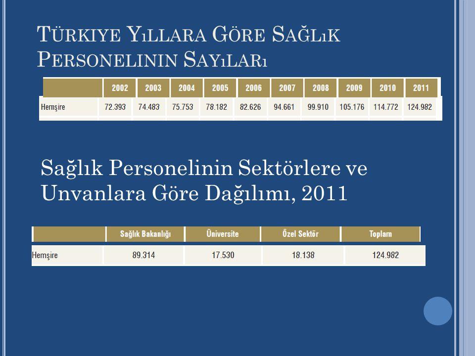 Türkiye Yıllara Göre Sağlık Personelinin Sayıları