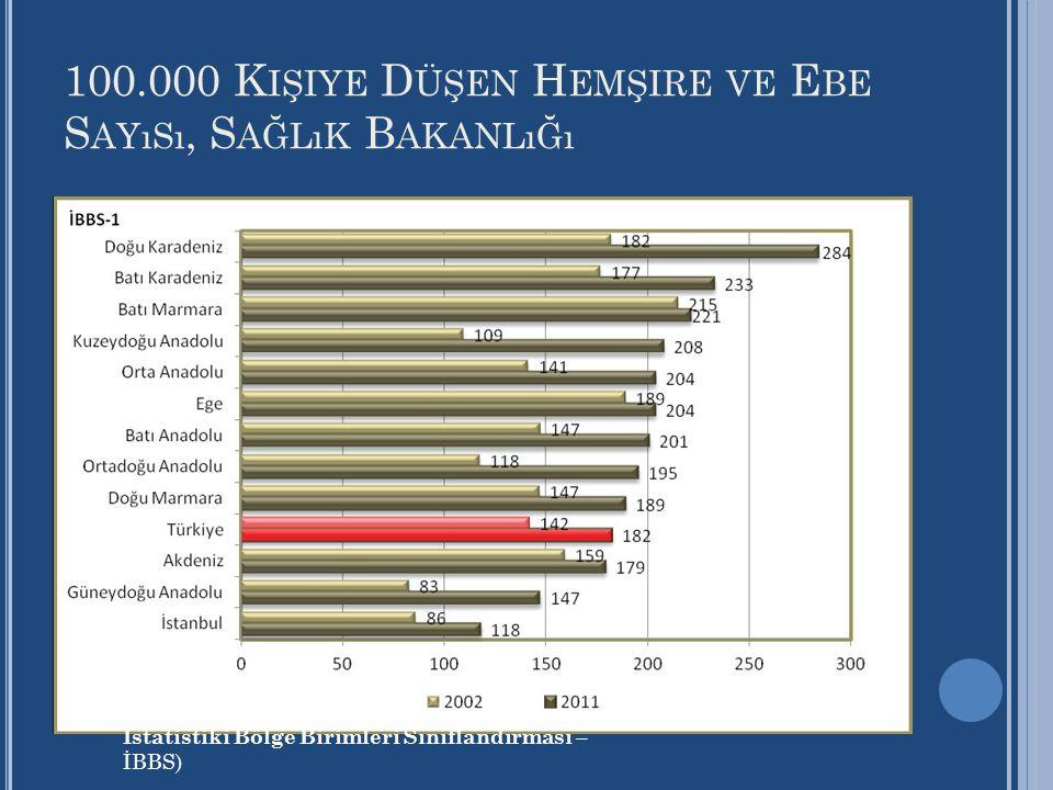 100.000 Kişiye Düşen Hemşire ve Ebe Sayısı, Sağlık Bakanlığı