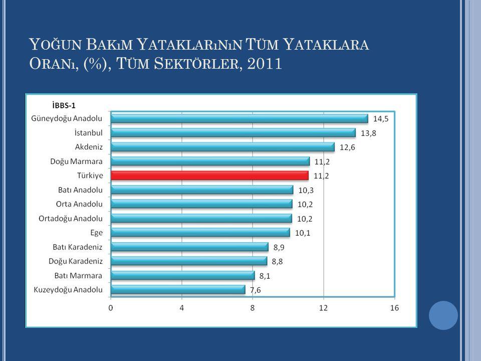 Yoğun Bakım Yataklarının Tüm Yataklara Oranı, (%), Tüm Sektörler, 2011