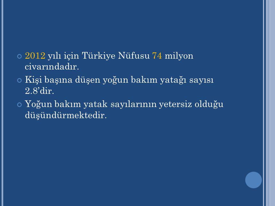2012 yılı için Türkiye Nüfusu 74 milyon civarındadır.