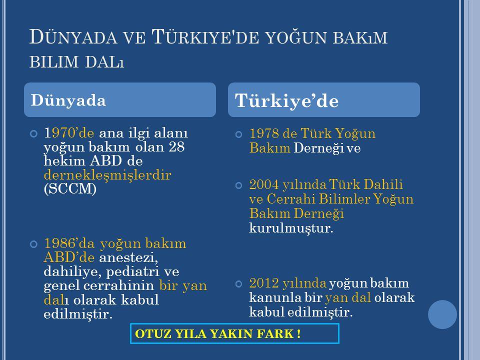 Dünyada ve Türkiye de yoğun bakım bilim dalı
