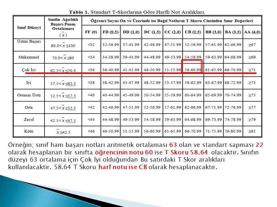 Örneğin; sınıf ham başarı notları aritmetik ortalaması 63 olan ve standart sapması 22 olarak hesaplanan bir sınıfta öğrencinin notu 60 ise T Skoru 58.64 olacaktır.