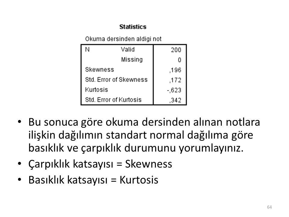 Bu sonuca göre okuma dersinden alınan notlara ilişkin dağılımın standart normal dağılıma göre basıklık ve çarpıklık durumunu yorumlayınız.